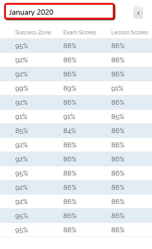 January 2020 school results